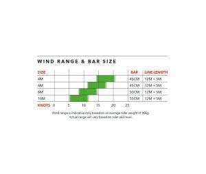 Auf der Abbildung des die Windrange vom neuen PureV1 von Ozonekites dargestellt.